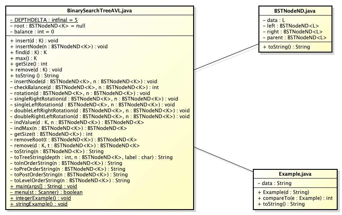ClassDiagram(BinarySearchTreeAVL).png